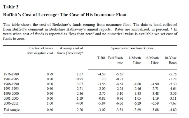 Cost of Float
