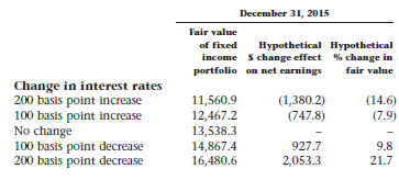 frfhf-interest-rate-sensitivity